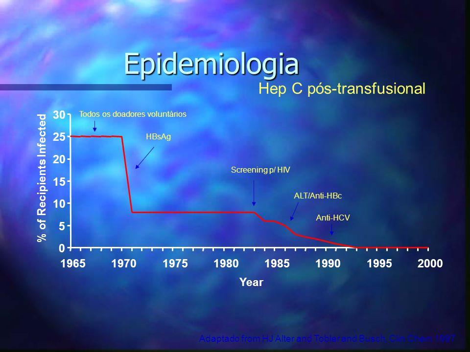 Epidemiologia Anti-HCV Hep C pós-transfusional Todos os doadores voluntários HBsAg ALT/Anti-HBc Screening p/ HIV Adaptado from HJ Alter and Tobler and