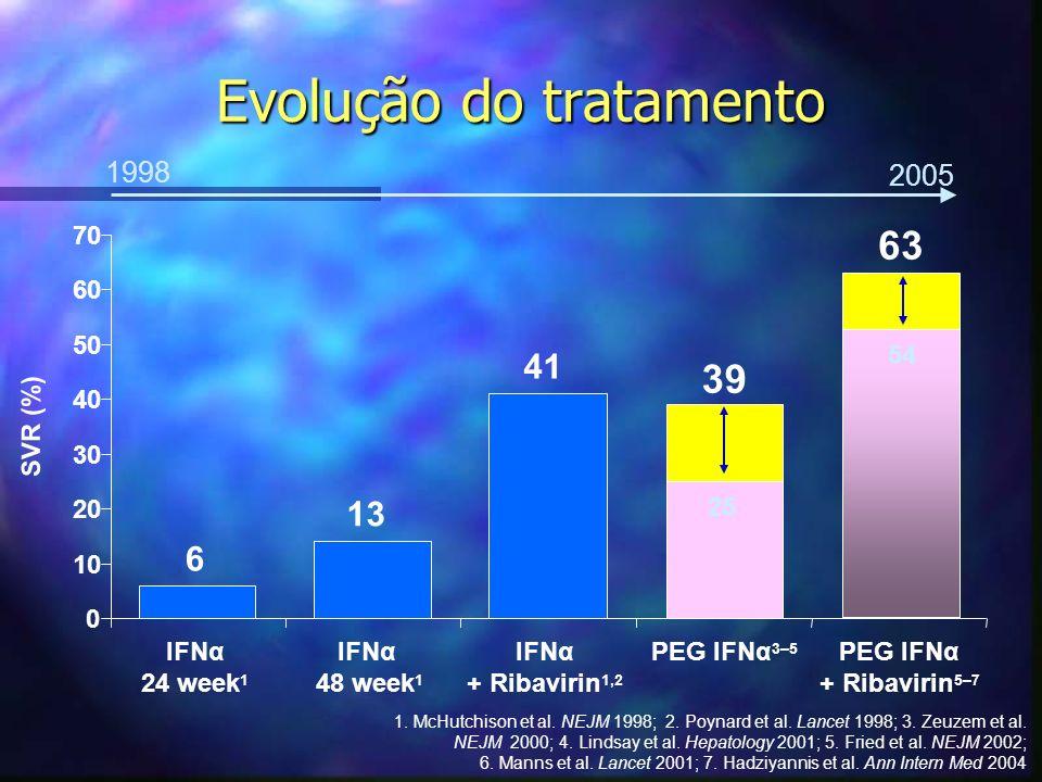 Evolução do tratamento 6 13 41 39 54 63 0 10 20 30 40 50 60 70 IFNα 24 week 1 IFNα 48 week 1 IFNα + Ribavirin 1,2 PEG IFNα 3–5 PEG IFNα + Ribavirin 5–