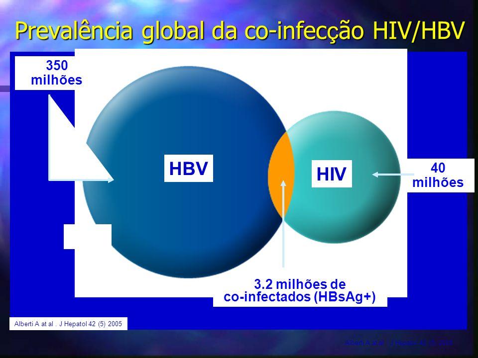 Prevalência global da co-infec ç ão HIV/HBV 350 milhões 40 milhões 3.2 milhões de co-infectados (HBsAg+) Alberti A at al. J Hepatol 42 (5) 2005 HBV HI