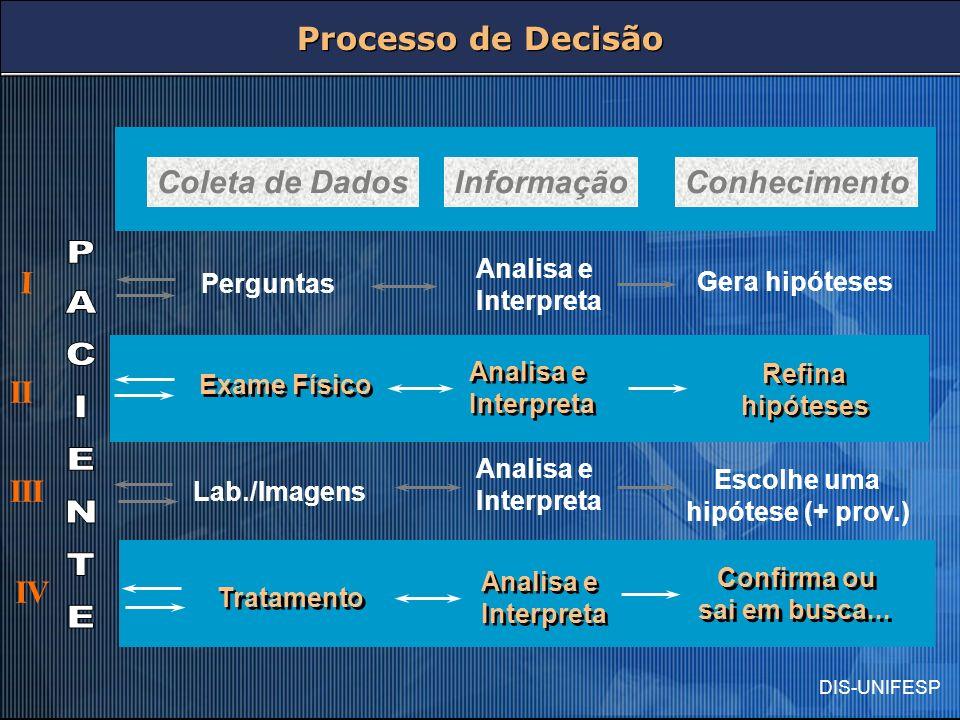 DIS-UNIFESP Perguntas Exame Físico Lab./Imagens Tratamento Analisa e Interpreta Gera hipóteses Analisa e Interpreta Refina hipóteses Analisa e Interpr