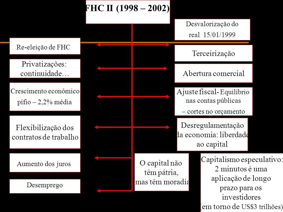FHC II (1998 – 2002) Re-eleição de FHC Desvalorização do real 15/01/1999 Ajuste fiscal - Equilíbrio nas contas públicas – cortes no orçamento Crescimento econômico pífio – 2,2% média Desemprego Aumento dos juros Privatizações: continuidade… Flexibilização dos contratos de trabalho Abertura comercial Desregulamentação da economia: liberdade ao capital Capitalismo especulativo: 2 minutos é uma aplicação de longo prazo para os investidores (em torno de US$3 trilhões) Terceirização O capital não têm pátria, mas têm moradia
