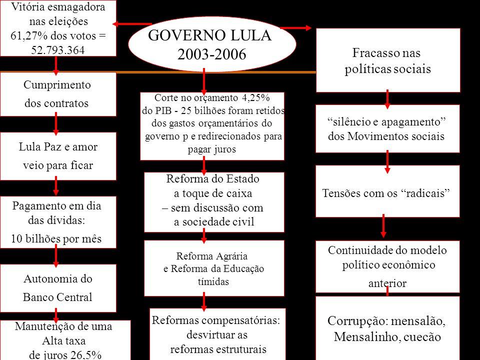 Vitória esmagadora nas eleições 61,27% dos votos = 52.793.364 Continuidade do modelo político econômico anterior Cumprimento dos contratos Lula Paz e
