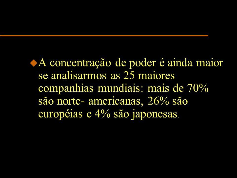 u A concentração de poder é ainda maior se analisarmos as 25 maiores companhias mundiais: mais de 70% são norte- americanas, 26% são européias e 4% são japonesas.