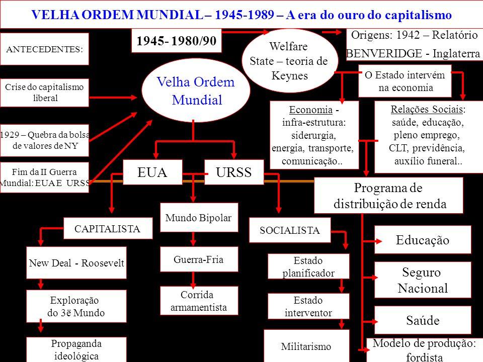VELHA ORDEM MUNDIAL – 1945-1989 – A era do ouro do capitalismo 1945- 1980/90 1929 – Quebra da bolsa de valores de NY ANTECEDENTES: Fim da II Guerra Mu