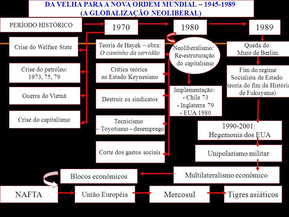 DA VELHA PARA A NOVA ORDEM MUNDIAL – 1945-1989 (A GLOBALIZAÇÃO NEOLIBERAL) PERÍODO HISTÓRICO 1970 Crise do Welfare State Crise do petróleo: 1973, 75, 79 Guerra do Vietnã Crise do capitalismo 1989 Queda do Muro de Berlim Fim do regime Socialista de Estado (teoria do fim da História de Fukuyama) 1980 Neoliberalismo: Re-estruturação do capitalismo Teoria de Hayek – obra: O caminho da servidão Crítica teórica ao Estado Keynesiano Destruir os sindicatos Tecnicismo – Toyotismo - desemprego Corte dos gastos sociais Implementação: - Chile 73 - Inglaterra 79 - EUA 1980 1990-2001: Hegemonia dos EUA Unipolarismo militar Multilateralismo econômico Blocos econômicos NAFTA União Européia MercosulTigres asiáticos
