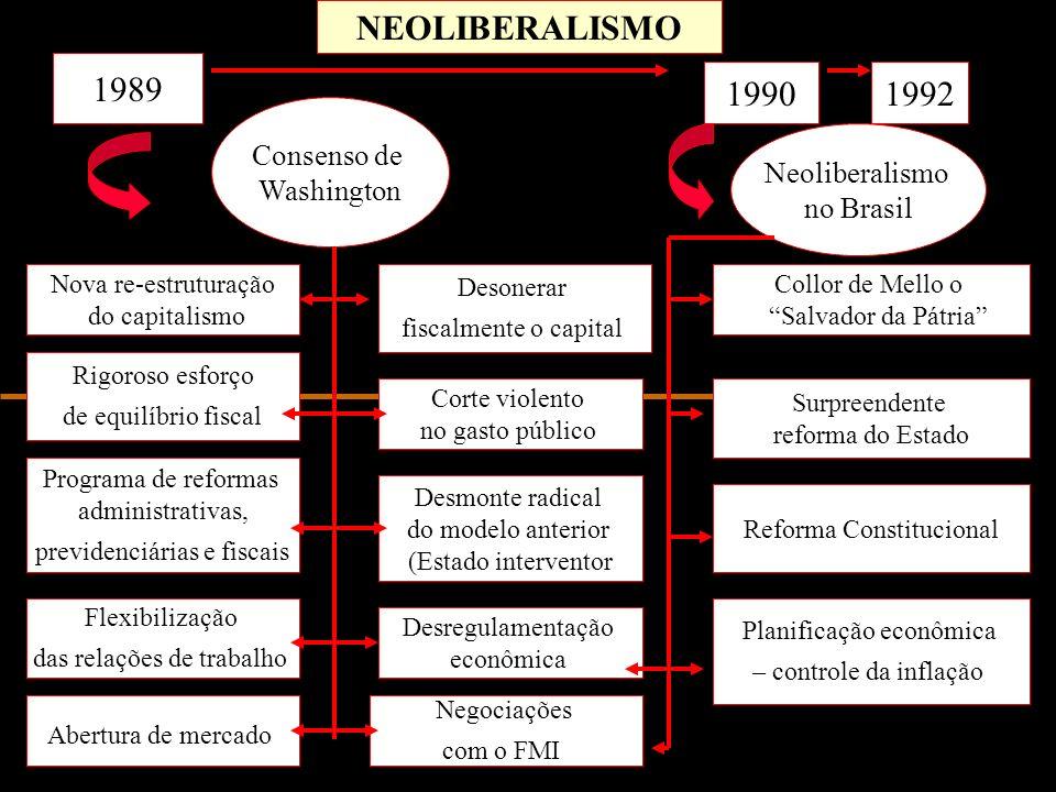 NEOLIBERALISMO 1989 Consenso de Washington 19901992 Nova re-estruturação do capitalismo Rigoroso esforço de equilíbrio fiscal Programa de reformas adm