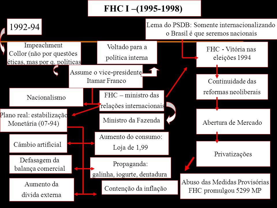 FHC I –(1995-1998) 1992-94 Impeachment Collor (não por questões éticas, mas por q. políticas Assume o vice-presidente Itamar Franco Voltado para a pol