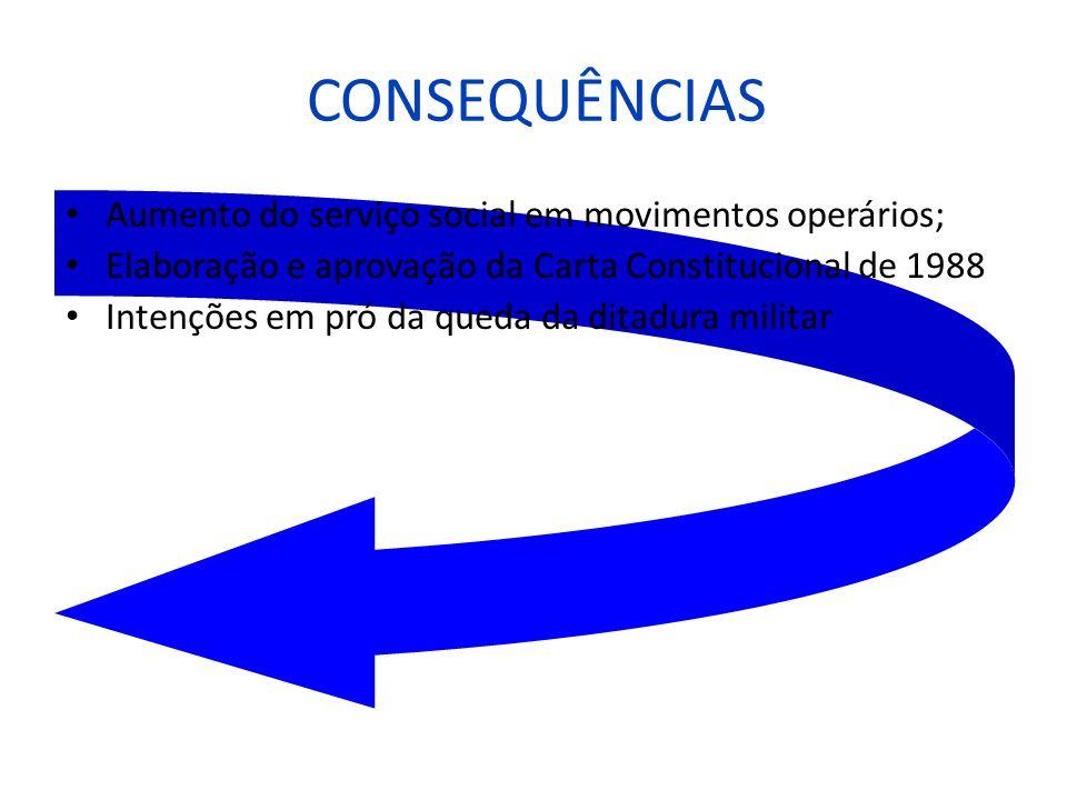 CONSEQUÊNCIAS Aumento do serviço social em movimentos operários; Elaboração e aprovação da Carta Constitucional de 1988 Intenções em pró da queda da d