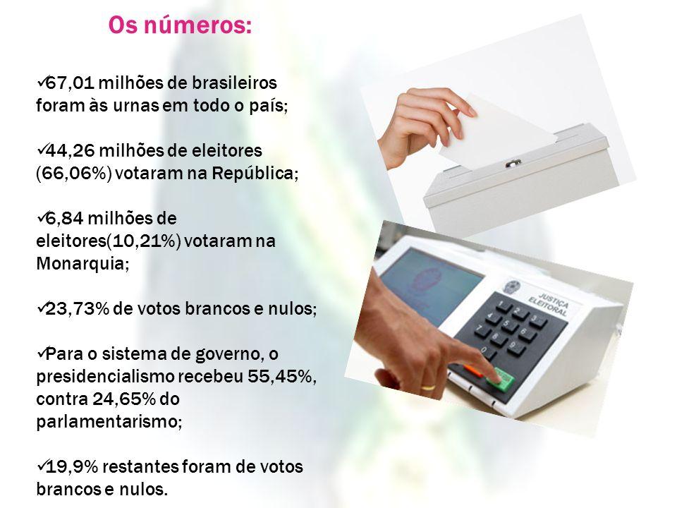 Os números: 67,01 milhões de brasileiros foram às urnas em todo o país; 44,26 milhões de eleitores (66,06%) votaram na República; 6,84 milhões de elei