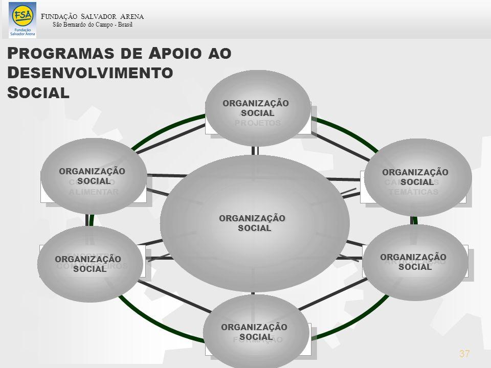 F UNDAÇÃO S ALVADOR A RENA São Bernardo do Campo - Brasil 37 ORGANIZAÇÃO SOCIAL P ROGRAMAS DE A POIO AO D ESENVOLVIMENTO S OCIAL APOIO A PROJETOS APOI