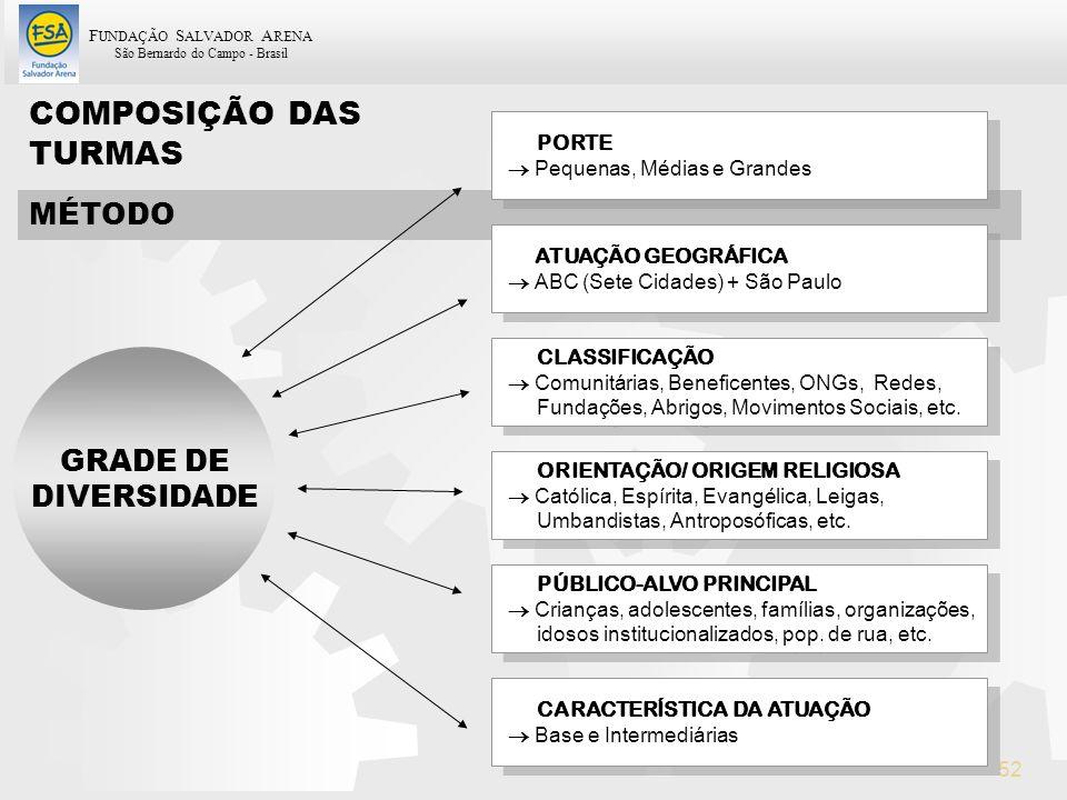 F UNDAÇÃO S ALVADOR A RENA São Bernardo do Campo - Brasil 52 COMPOSIÇÃO DAS TURMAS MÉTODO PORTE Pequenas, Médias e Grandes PORTE Pequenas, Médias e Gr