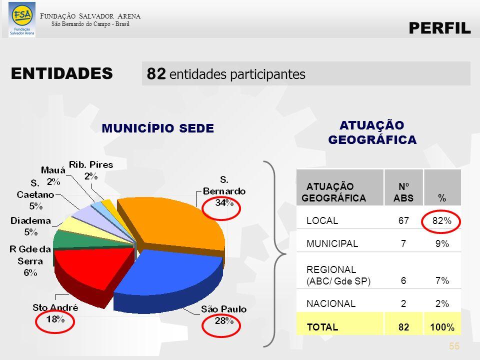 F UNDAÇÃO S ALVADOR A RENA São Bernardo do Campo - Brasil 55 ATUAÇÃO GEOGRÁFICA Nº ABS% LOCAL6782% MUNICIPAL79% REGIONAL (ABC/ Gde SP)67% NACIONAL22%