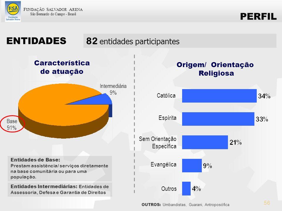 F UNDAÇÃO S ALVADOR A RENA São Bernardo do Campo - Brasil 56 Característica de atuação Intermediária 9% Base 91% Entidades Intermediárias: Entidades d