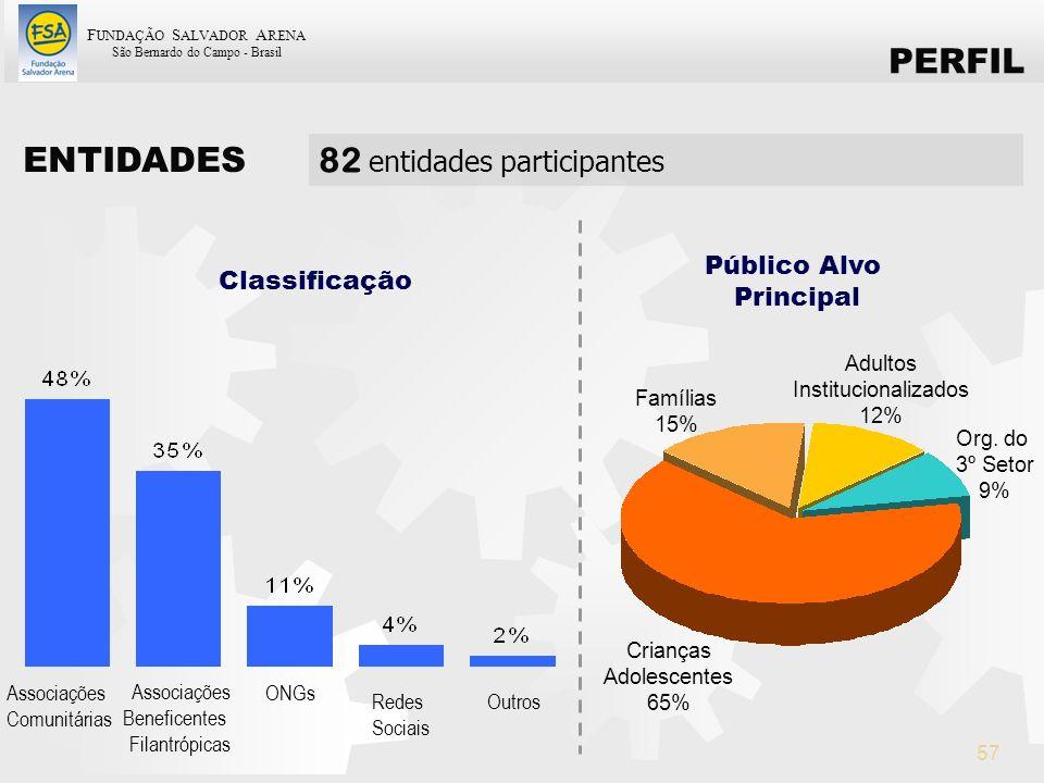 F UNDAÇÃO S ALVADOR A RENA São Bernardo do Campo - Brasil 57 Classificação Associações Comunitárias Associações Beneficentes Filantrópicas ONGs Redes