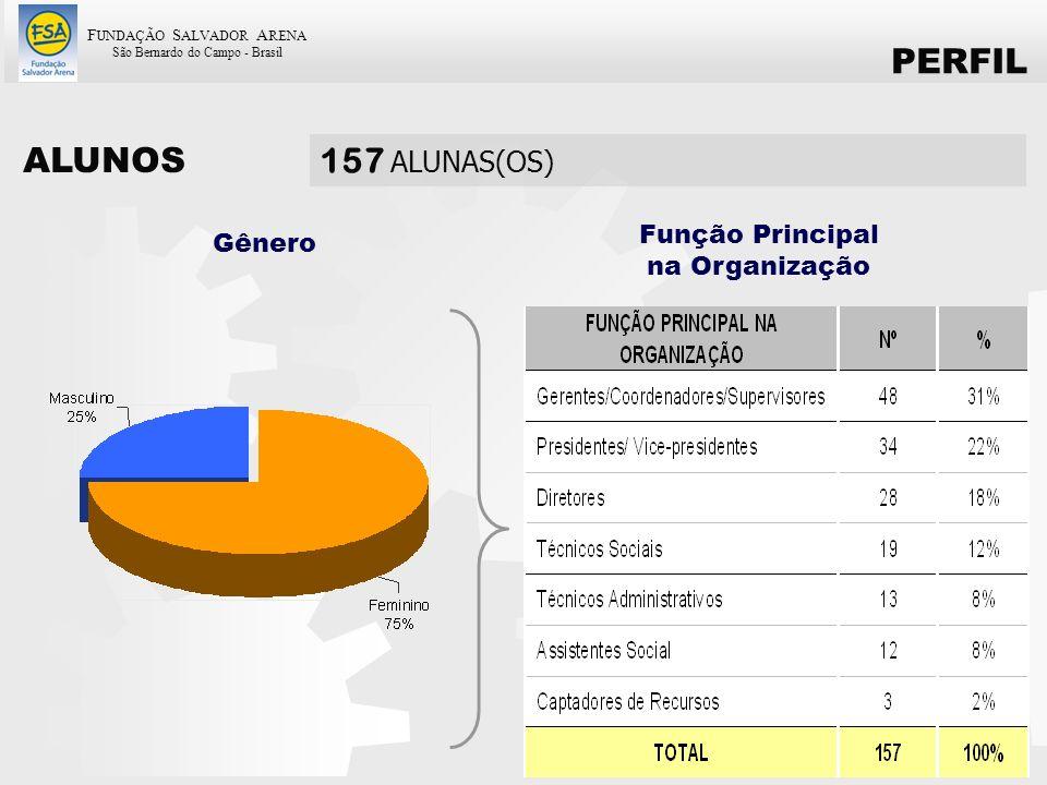 F UNDAÇÃO S ALVADOR A RENA São Bernardo do Campo - Brasil 58 Gênero Função Principal na Organização ALUNOS 157 ALUNAS(OS) PERFIL