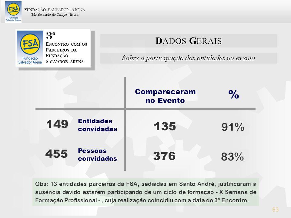 F UNDAÇÃO S ALVADOR A RENA São Bernardo do Campo - Brasil 63 Sobre a participação das entidades no evento D ADOS G ERAIS 3 º E NCONTRO COM OS P ARCEIR