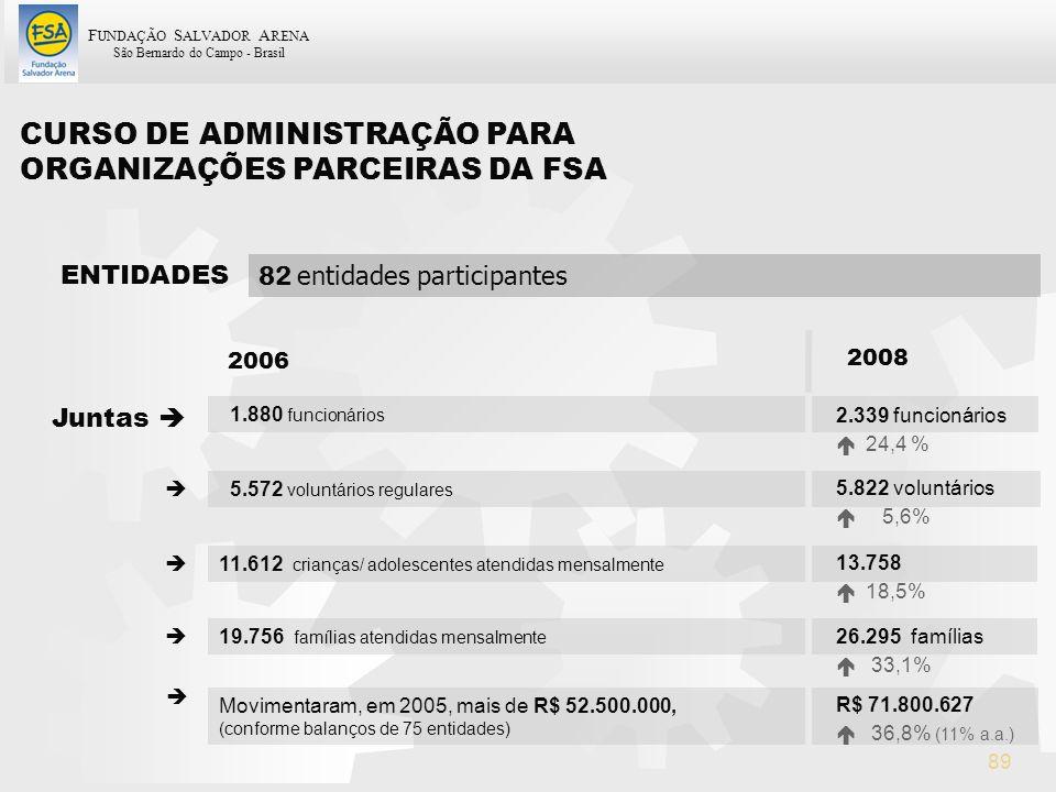 F UNDAÇÃO S ALVADOR A RENA São Bernardo do Campo - Brasil 89 ENTIDADES 82 entidades participantes Juntas 1.880 funcionários 5.572 voluntários regulare