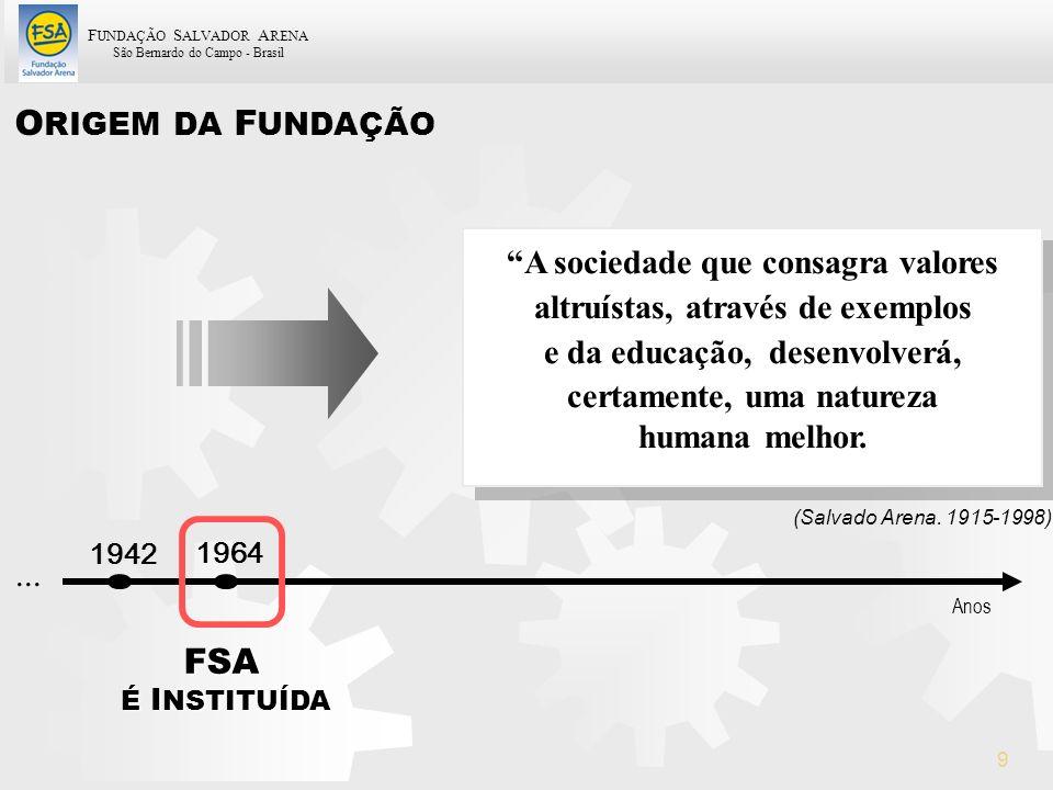 F UNDAÇÃO S ALVADOR A RENA São Bernardo do Campo - Brasil 9 O RIGEM DA F UNDAÇÃO FSA É I NSTITUÍDA... 1942 1964 Anos A sociedade que consagra valores