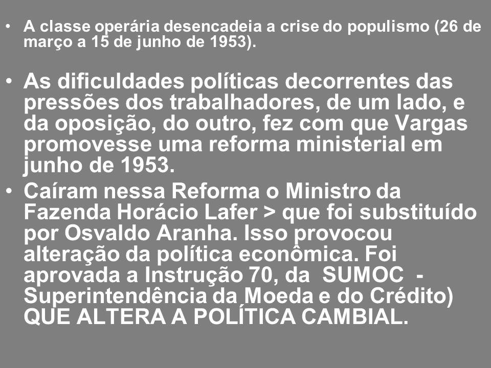 A classe operária desencadeia a crise do populismo (26 de março a 15 de junho de 1953). As dificuldades políticas decorrentes das pressões dos trabalh