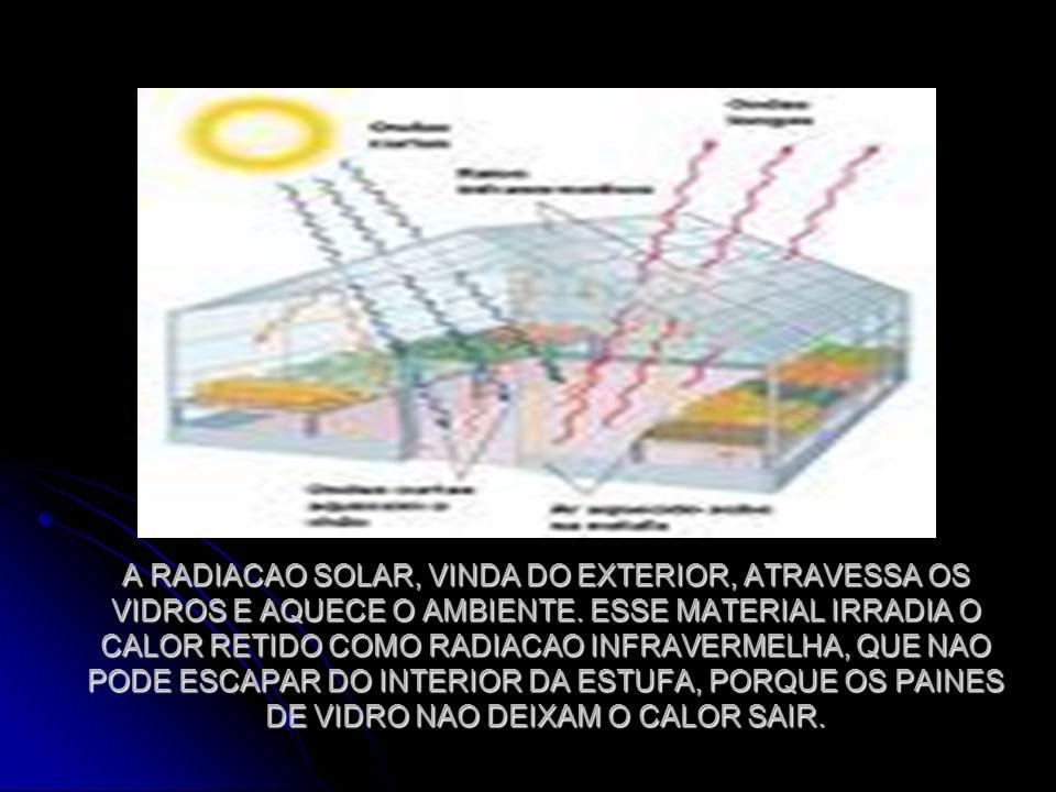 A RADIACAO SOLAR, VINDA DO EXTERIOR, ATRAVESSA OS VIDROS E AQUECE O AMBIENTE. ESSE MATERIAL IRRADIA O CALOR RETIDO COMO RADIACAO INFRAVERMELHA, QUE NA