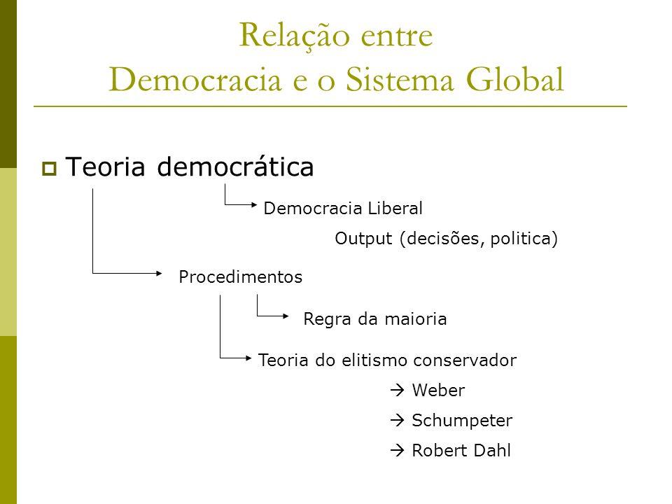 Relação entre Democracia e o Sistema Global Teoria democrática Democracia Liberal Output (decisões, politica) Procedimentos Regra da maioria Teoria do