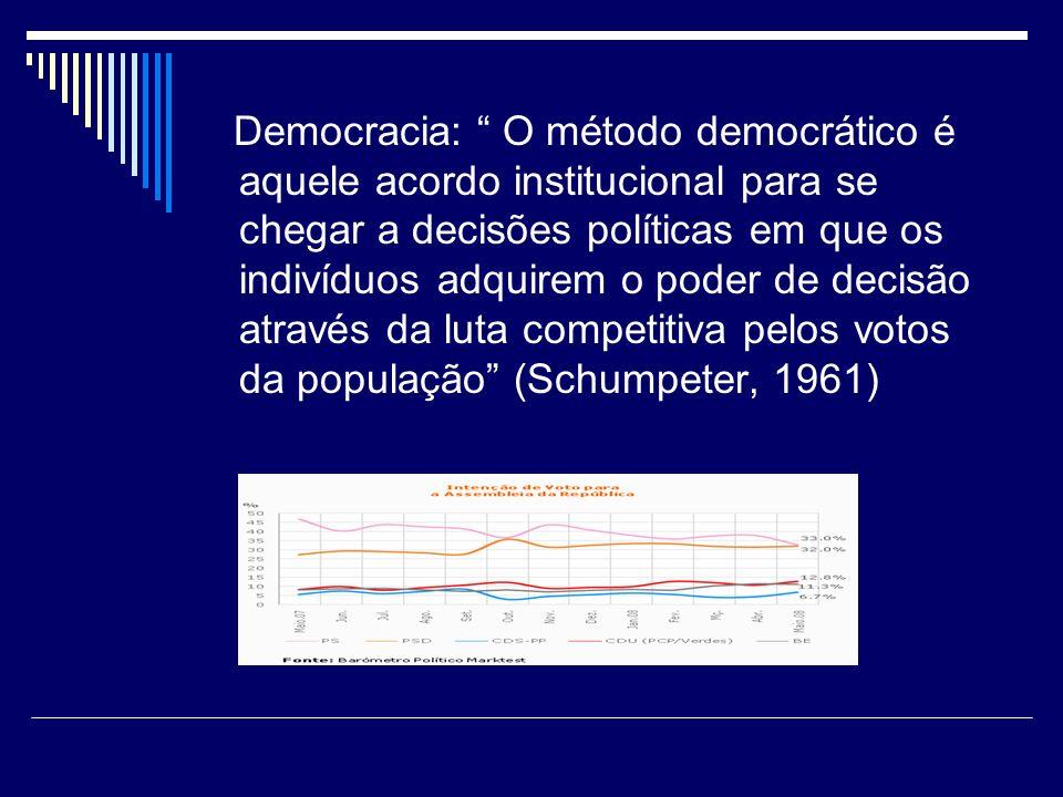 Democracia: O método democrático é aquele acordo institucional para se chegar a decisões políticas em que os indivíduos adquirem o poder de decisão através da luta competitiva pelos votos da população (Schumpeter, 1961)