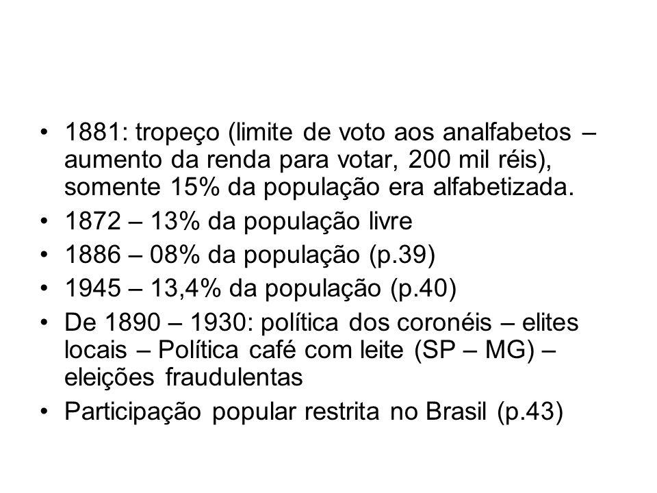 1881: tropeço (limite de voto aos analfabetos – aumento da renda para votar, 200 mil réis), somente 15% da população era alfabetizada. 1872 – 13% da p