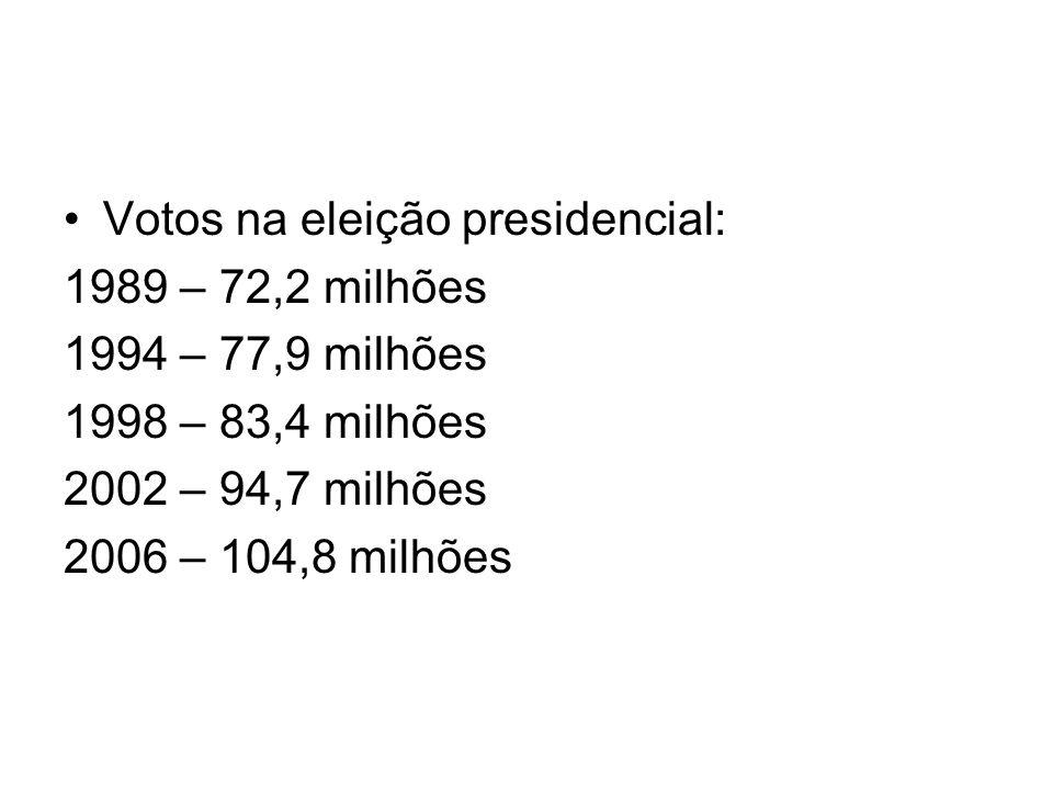 Votos na eleição presidencial: 1989 – 72,2 milhões 1994 – 77,9 milhões 1998 – 83,4 milhões 2002 – 94,7 milhões 2006 – 104,8 milhões