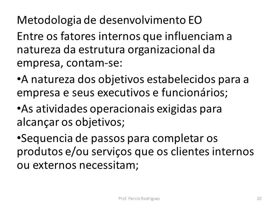 Metodologia de desenvolvimento EO Entre os fatores internos que influenciam a natureza da estrutura organizacional da empresa, contam-se: A natureza d