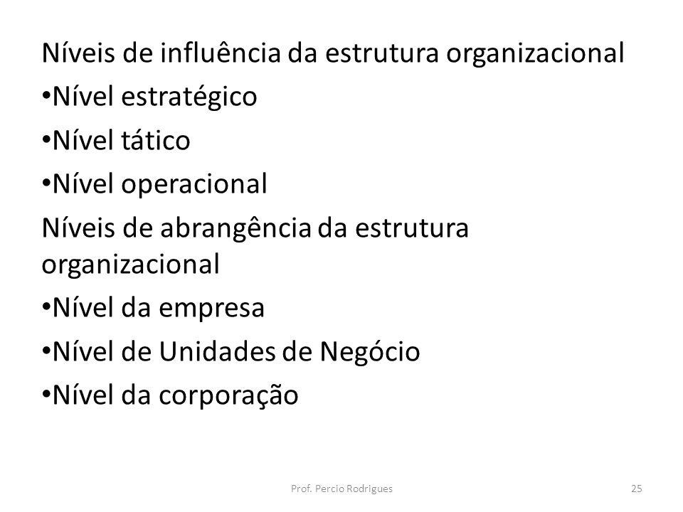 Níveis de influência da estrutura organizacional Nível estratégico Nível tático Nível operacional Níveis de abrangência da estrutura organizacional Ní
