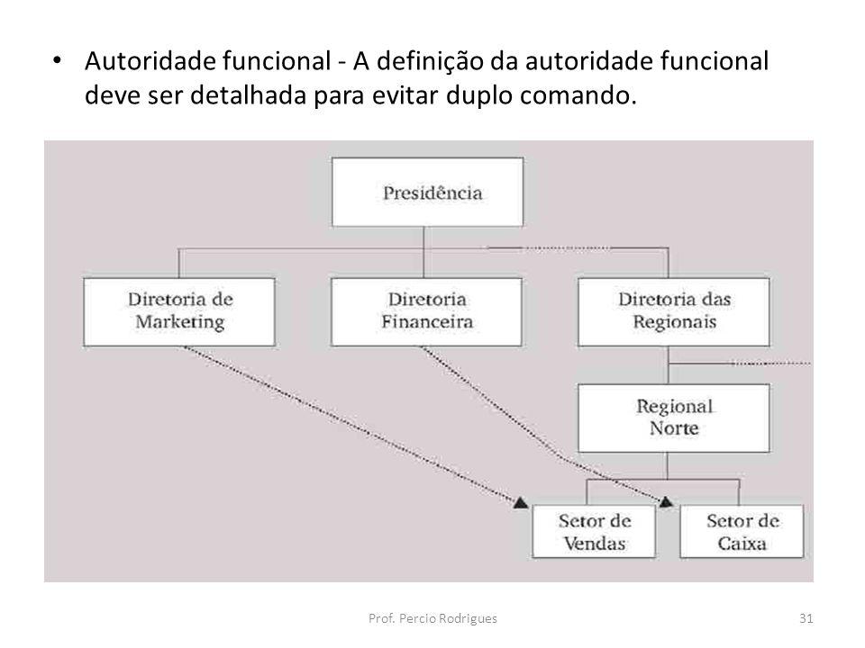 Autoridade funcional - A definição da autoridade funcional deve ser detalhada para evitar duplo comando. Prof. Percio Rodrigues31