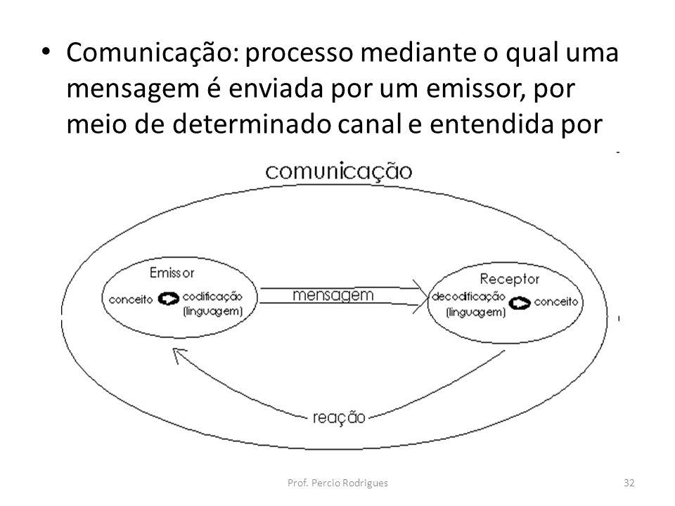 Comunicação: processo mediante o qual uma mensagem é enviada por um emissor, por meio de determinado canal e entendida por um receptor. Prof. Percio R