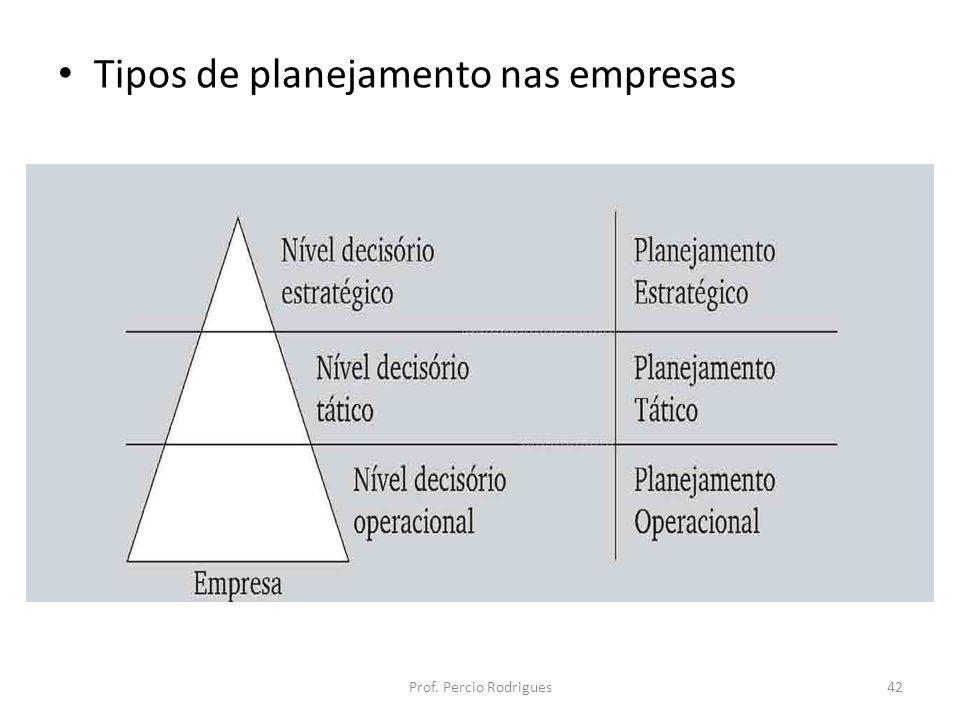 Tipos de planejamento nas empresas Prof. Percio Rodrigues42