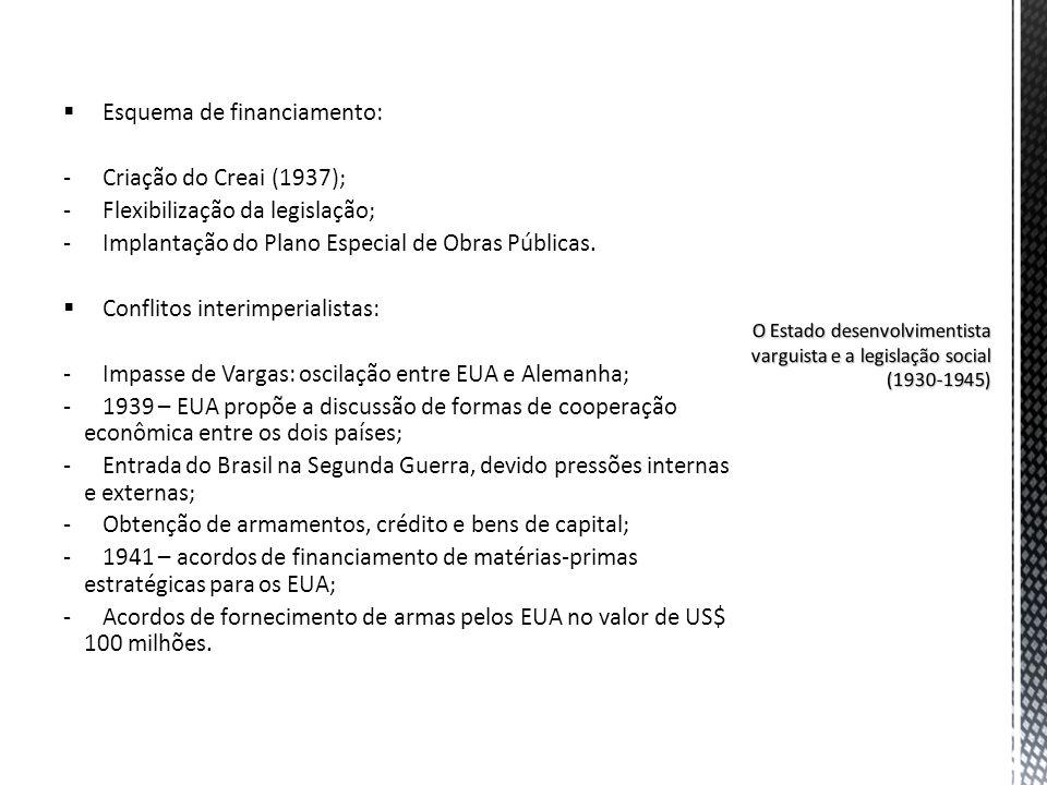 Esquema de financiamento: -Criação do Creai (1937); -Flexibilização da legislação; -Implantação do Plano Especial de Obras Públicas. Conflitos interim
