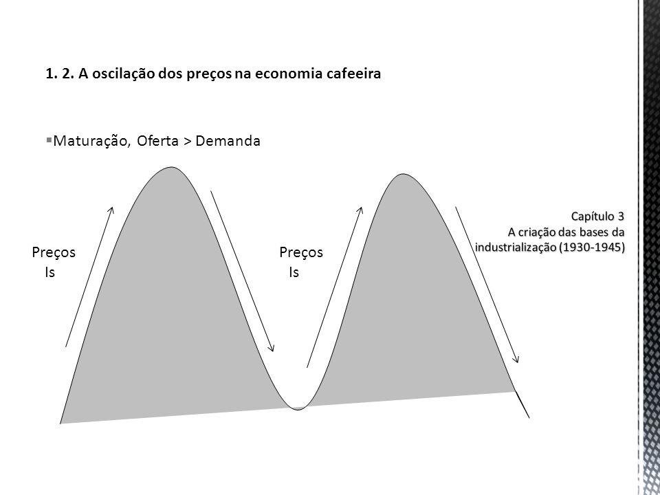 1. 2. A oscilação dos preços na economia cafeeira Maturação, Oferta > Demanda Preços Is Preços Is