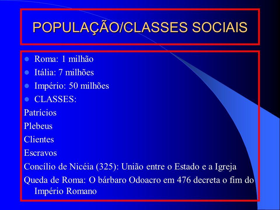 POPULAÇÃO/CLASSES SOCIAIS Roma: 1 milhão Itália: 7 milhões Império: 50 milhões CLASSES: Patrícios Plebeus Clientes Escravos Concílio de Nicéia (325):