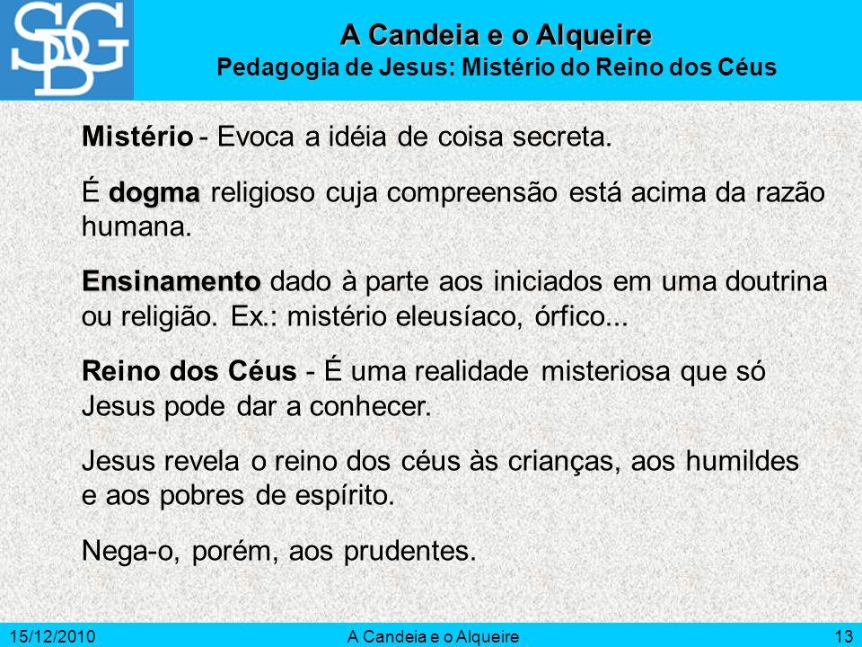 15/12/2010A Candeia e o Alqueire13 Mistério - Evoca a idéia de coisa secreta. dogma É dogma religioso cuja compreensão está acima da razão humana. Ens