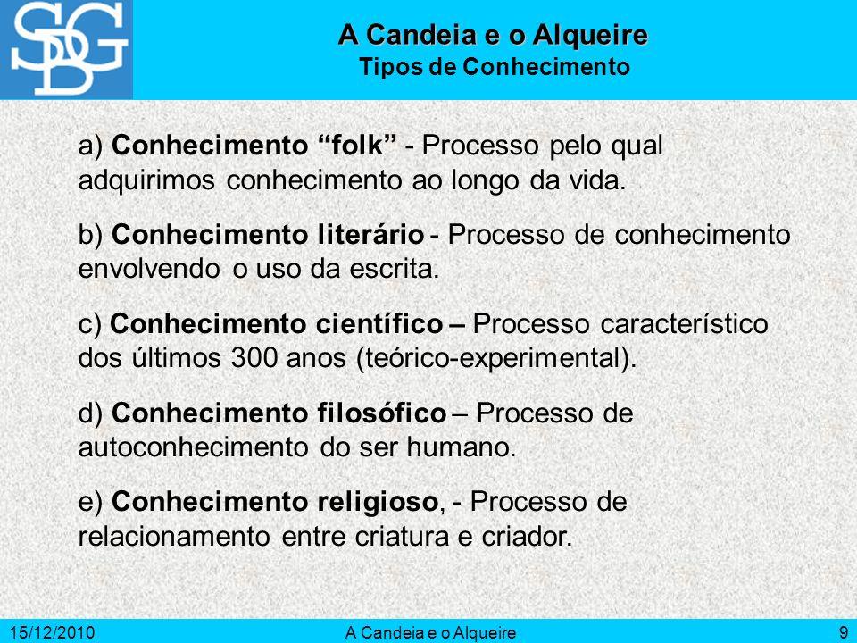 15/12/2010A Candeia e o Alqueire9 Tipos de Conhecimento a) Conhecimento folk - Processo pelo qual adquirimos conhecimento ao longo da vida. b) Conheci