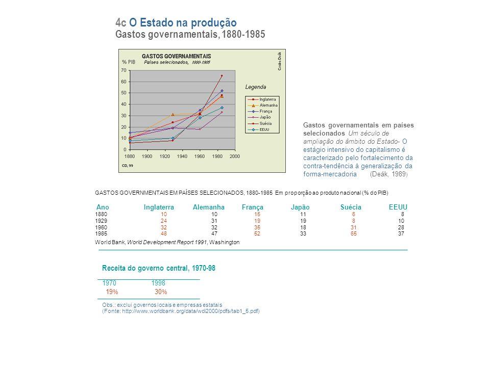 Efeito contracíclico US, 1929: 50% do inv em construção (Aglietta, 1976) e= (e) Em crise.