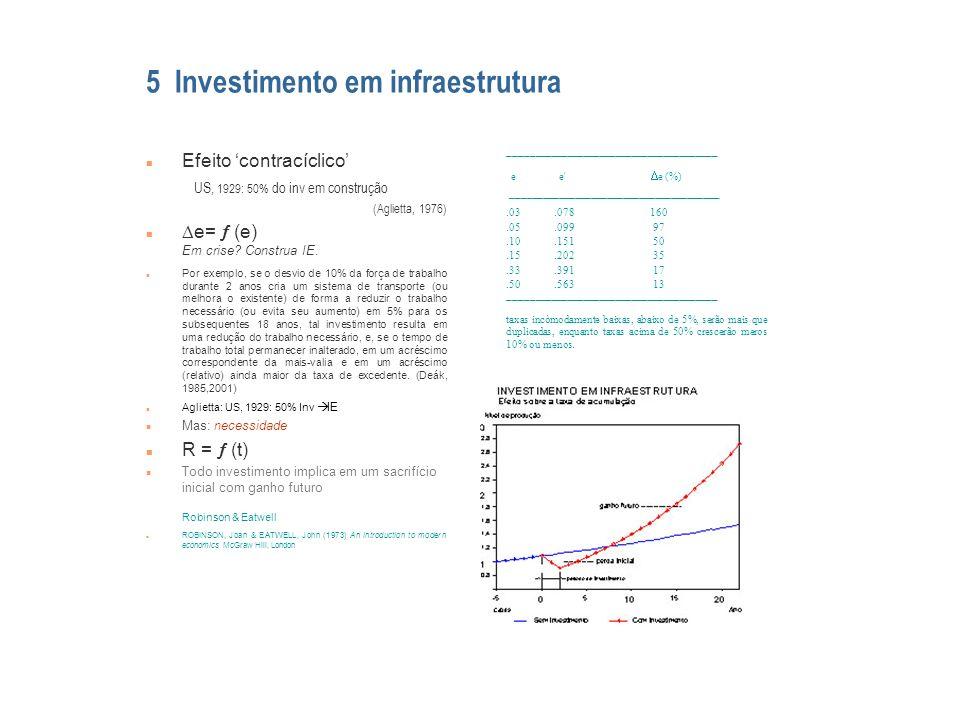 Efeito contracíclico US, 1929: 50% do inv em construção (Aglietta, 1976) e= (e) Em crise? Construa IE. n Por exemplo, se o desvio de 10% da força de t