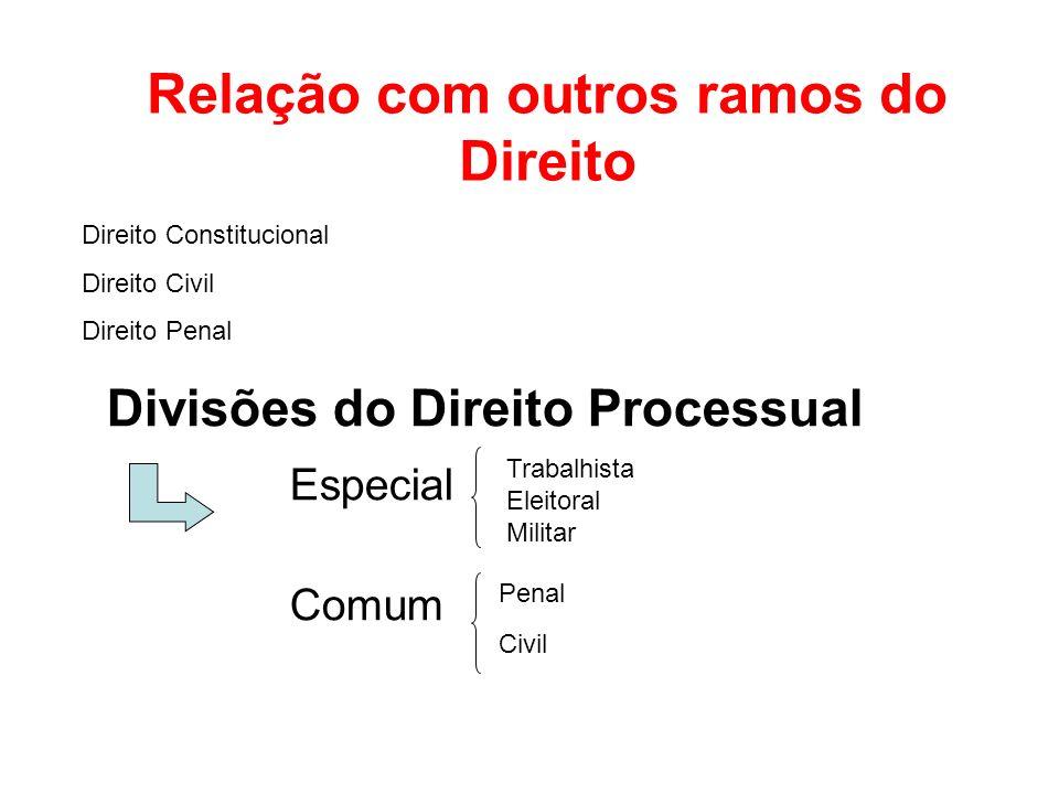 Relação com outros ramos do Direito Divisões do Direito Processual Especial Comum Trabalhista Eleitoral Militar Penal Civil Direito Constitucional Dir
