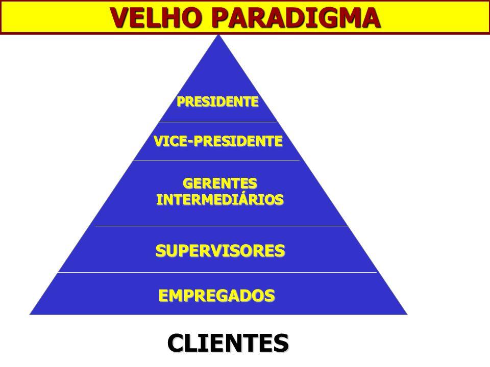 EMPREGADOS VICE-PRESIDENTE GERENTES INTERMEDIÁRIOS SUPERVISORES PRESIDENTE VELHO PARADIGMA CLIENTES