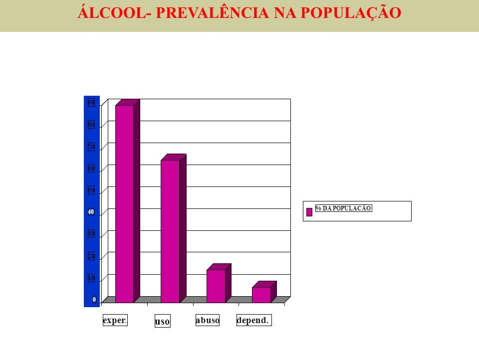 exper. uso abusodepend. 0 10 20 30 40 50 60 70 80 90 % DA POPULACÃO ÁLCOOL- PREVALÊNCIA NA POPULAÇÃO