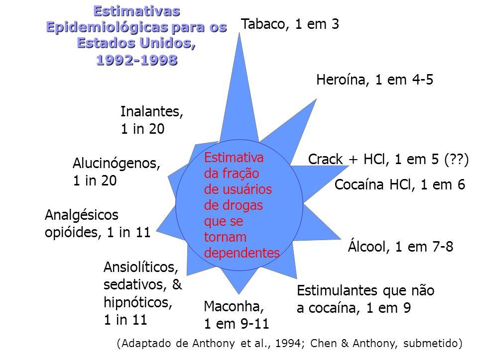 Tabaco, 1 em 3 Heroína, 1 em 4-5 Cocaína HCl, 1 em 6 Estimulantes que não a cocaína, 1 em 9 Maconha, 1 em 9-11 Ansiolíticos, sedativos, & hipnóticos,