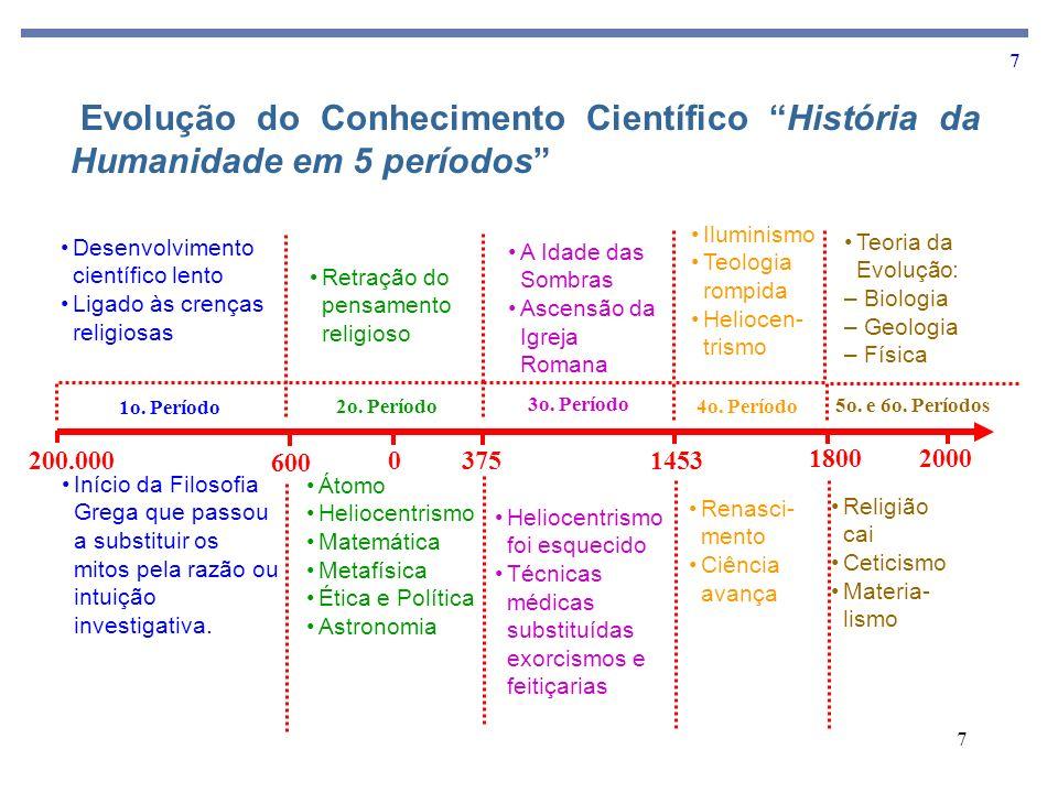 7 7 Evolução do Conhecimento Científico História da Humanidade em 5 períodos 200.0000 600 3751453 18002000 1o. Período 2o. Período 3o. Período 4o. Per