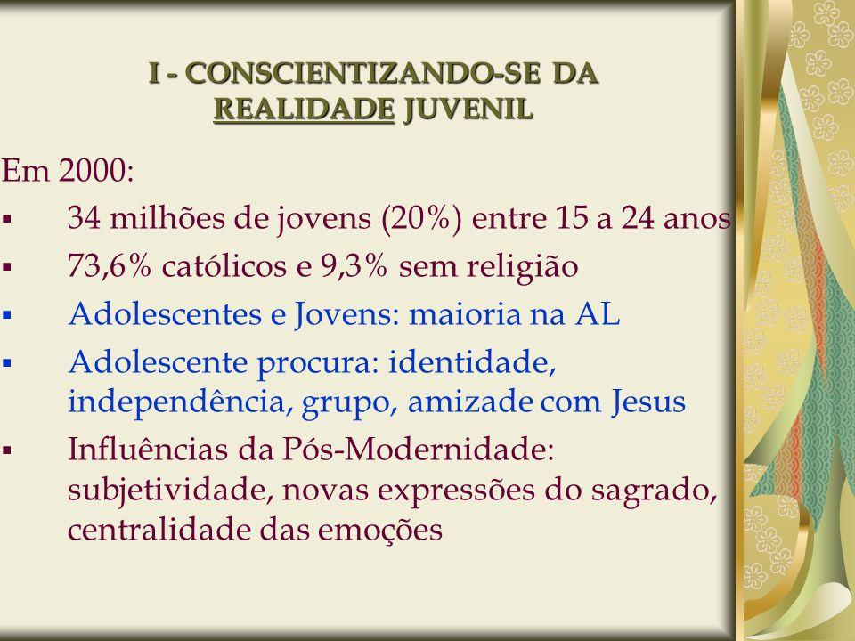 I - CONSCIENTIZANDO-SE DA REALIDADE JUVENIL Em 2000: 34 milhões de jovens (20%) entre 15 a 24 anos 73,6% católicos e 9,3% sem religião Adolescentes e