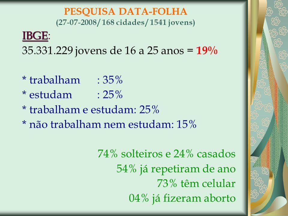 PESQUISA DATA-FOLHA (27-07-2008 / 168 cidades / 1541 jovens) IBGE IBGE: 35.331.229 jovens de 16 a 25 anos = 19% * trabalham: 35% * estudam: 25% * trab