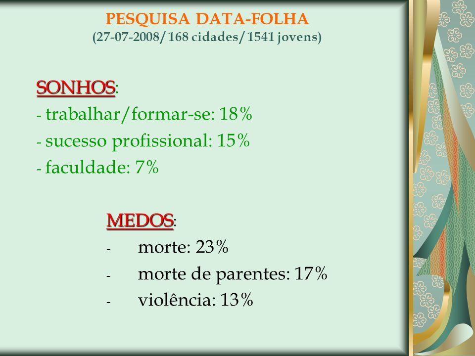 PESQUISA DATA-FOLHA (27-07-2008 / 168 cidades / 1541 jovens) SONHOS SONHOS: - trabalhar/formar-se: 18% - sucesso profissional: 15% - faculdade: 7% MED