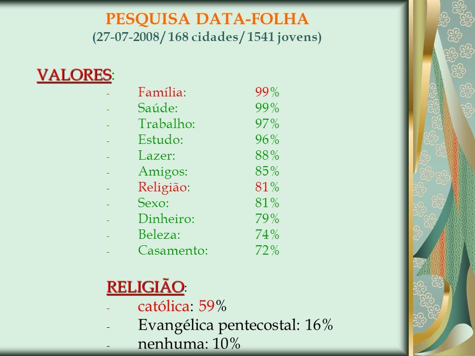PESQUISA DATA-FOLHA (27-07-2008 / 168 cidades / 1541 jovens) VALORES VALORES: - Família:99% - Saúde:99% - Trabalho:97% - Estudo:96% - Lazer:88% - Amig