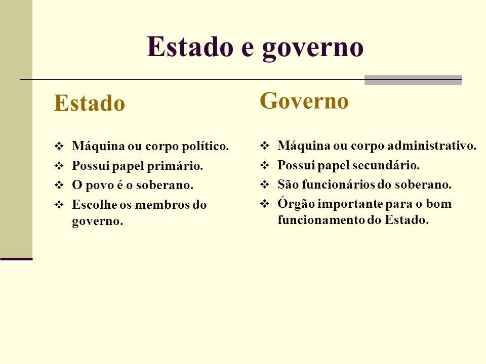 Estado e governo Estado Máquina ou corpo político. Possui papel primário. O povo é o soberano. Escolhe os membros do governo. Governo Máquina ou corpo